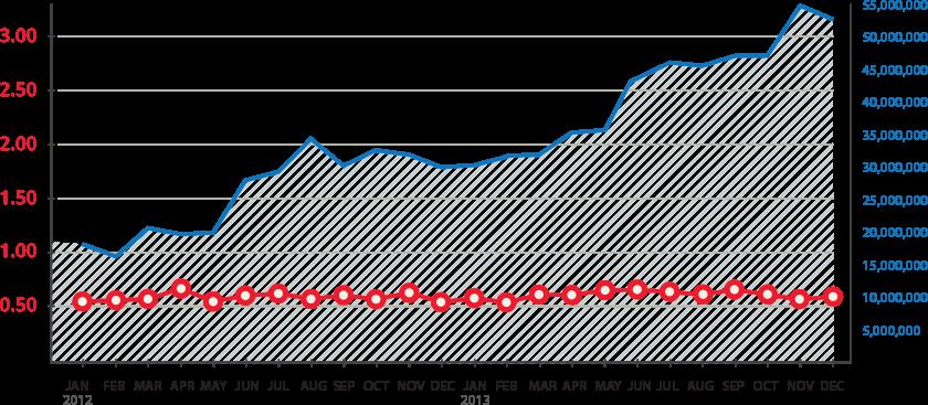 QualysGuard Vulnerability Scans in 2012-2013 Chart
